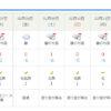 大山ホワイトリゾート2月3連休の天気予報