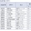 8月12日の全国観測値ランキング/最高気温、鳥取・島根が上位独占!