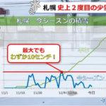 札幌で史上2度目の少雪。12月中旬で積雪0は観測史上初。