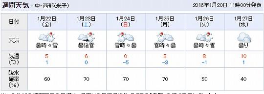 大山の週間天気予報