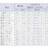 鳥取県勢大活躍!5月24日全国の気温の高いランキング