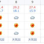 今週(6/6~10)の鳥取市の気温推移